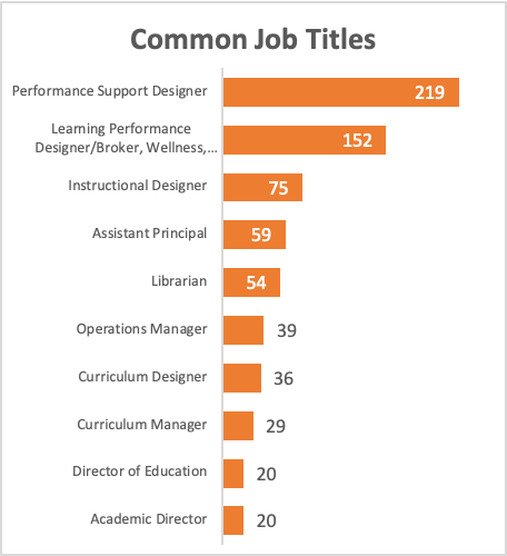 Common job titles in learning analytics