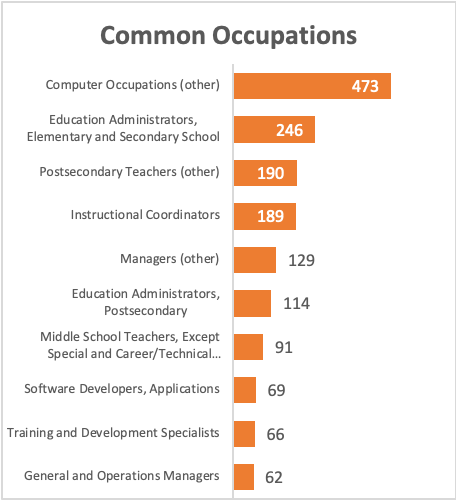 common occupations in learning analytics